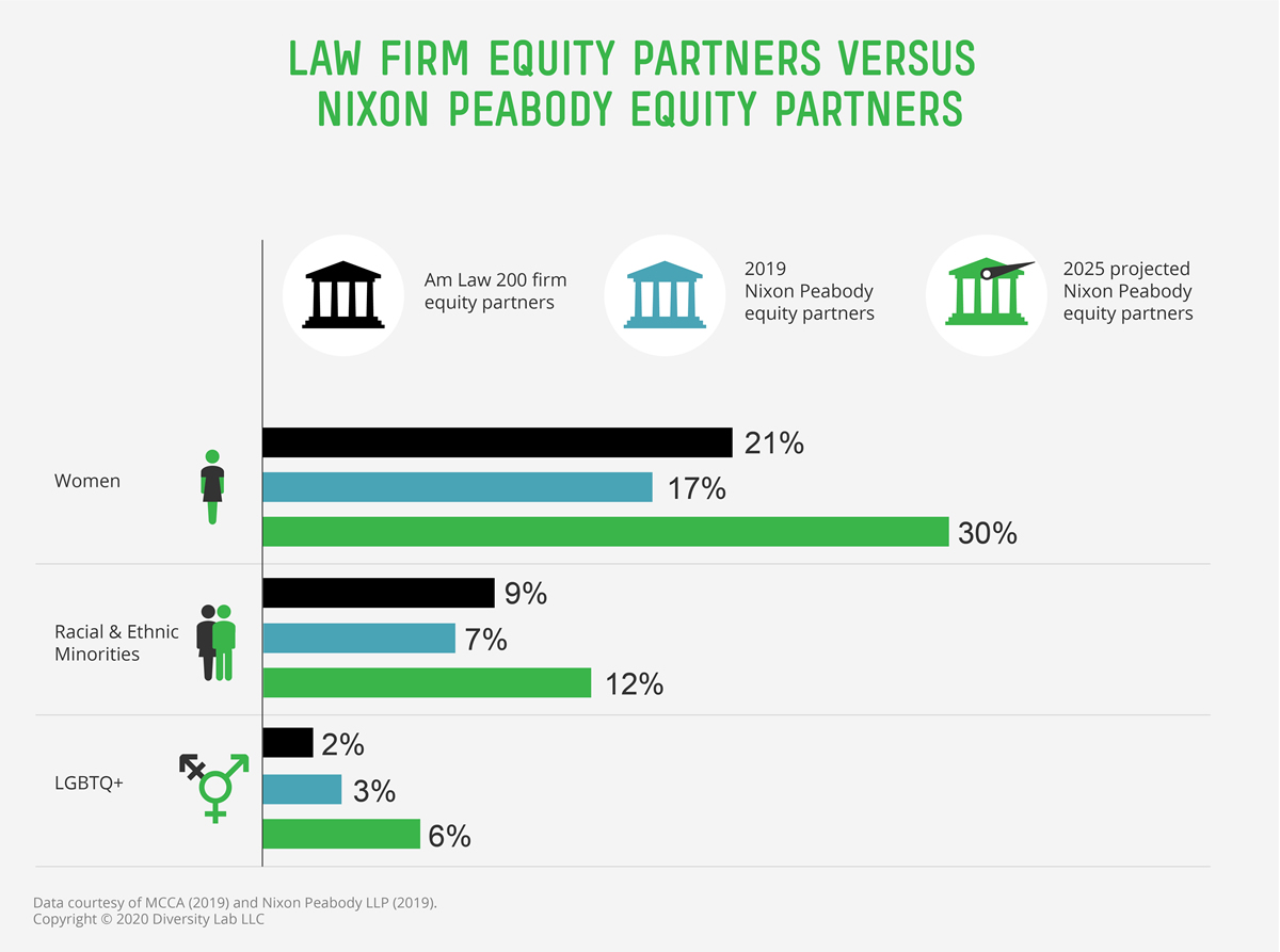 Infographic showing percentage of equity partners who are, respectively, women, racial/ethnic minorities, and LGBTQ+, comparing AmLaw 200 firms with Nixon Peabody's current and projected 2025 percentages